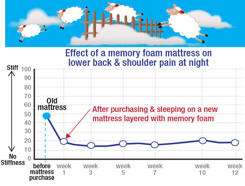 Memory foam is the best mattress for back pain, as this chart indicates.